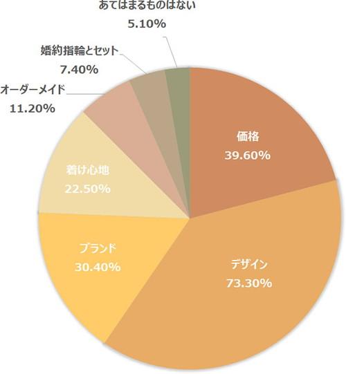 結婚指輪の購入の決め手に関するグラフ_男女比
